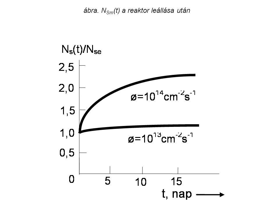 ábra. N Sm (t) a reaktor leállása után