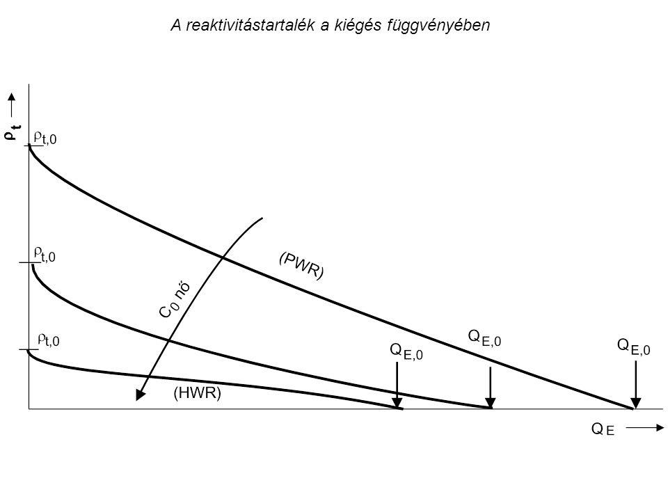A reaktivitástartalék a kiégés függvényében