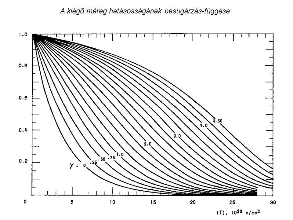 A kiégõ méreg hatásosságának besugárzás-függése