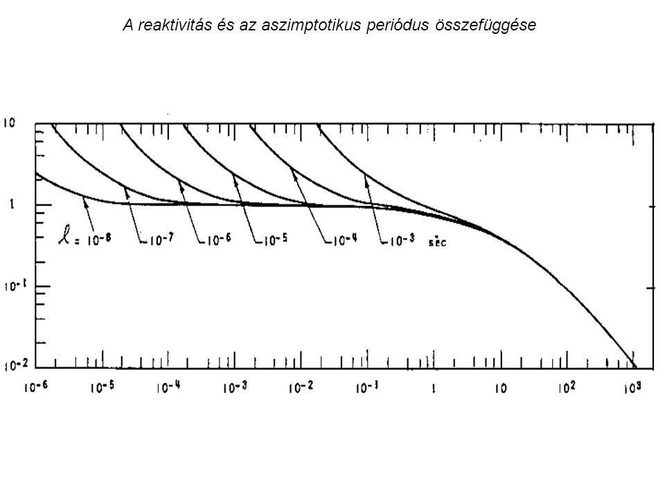 A reaktivitás és az aszimptotikus periódus összefüggése