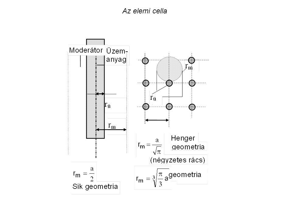 A hengeres szabályozó rúd hatásossága az aktív zónán belüli elhelyezés függvényében reff = 0,01 R feltételezésével