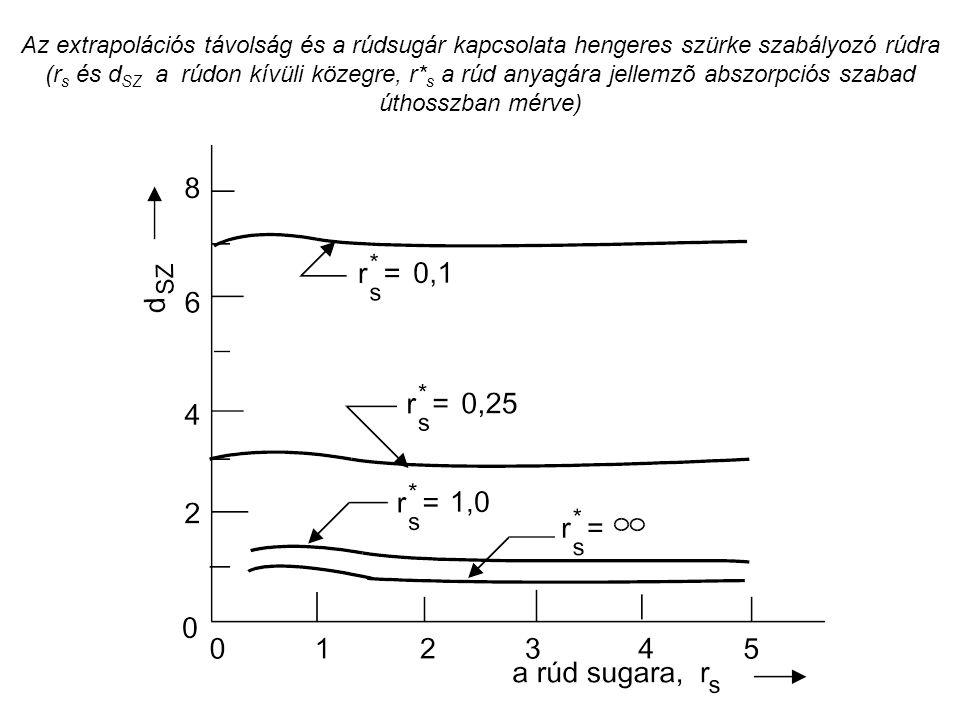 Az extrapolációs távolság és a rúdsugár kapcsolata hengeres szürke szabályozó rúdra (r s és d SZ a rúdon kívüli közegre, r* s a rúd anyagára jellemzõ