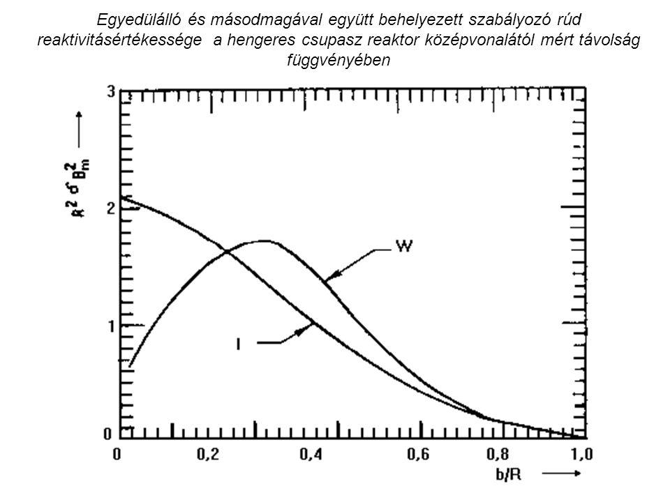 Egyedülálló és másodmagával együtt behelyezett szabályozó rúd reaktivitásértékessége a hengeres csupasz reaktor középvonalától mért távolság függvényé