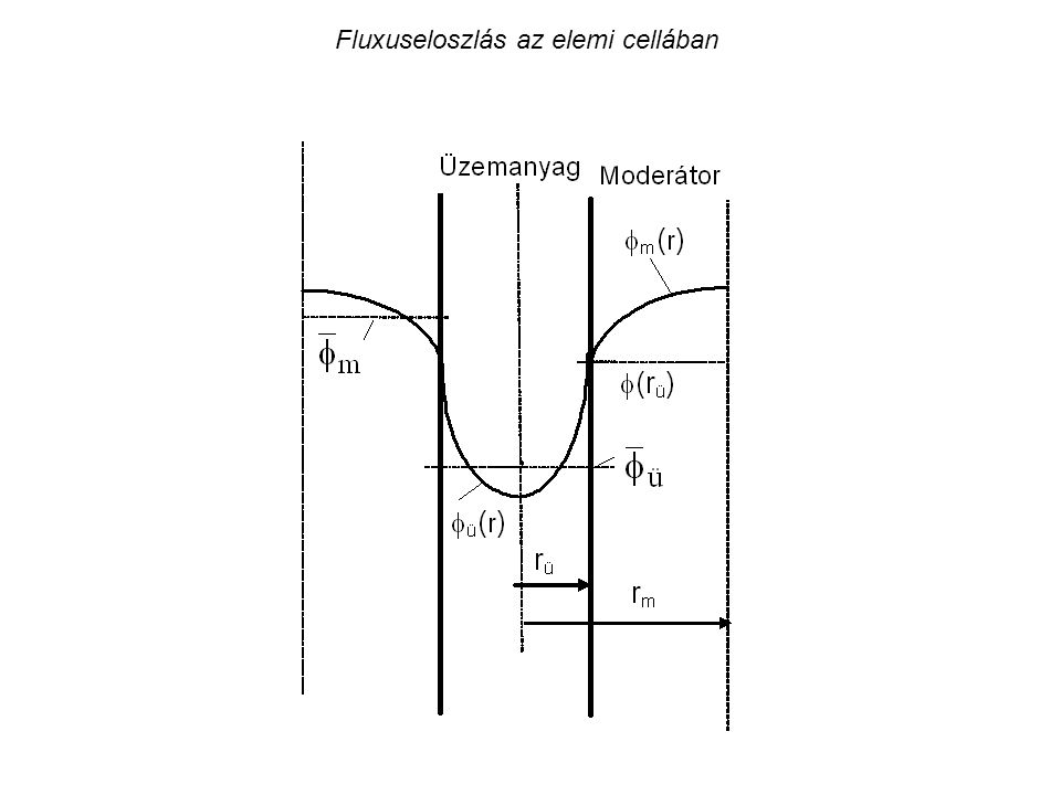 A termikus hasznosítási tényező a moderáltság függvényében