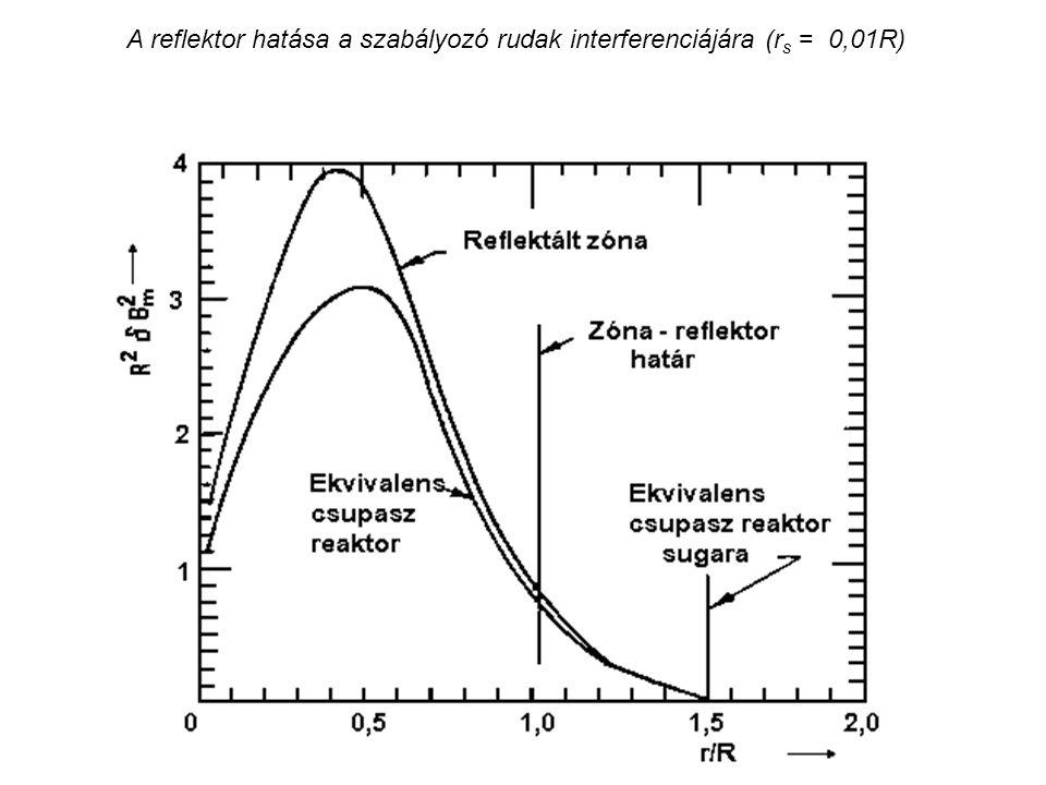 A reflektor hatása a szabályozó rudak interferenciájára (r s = 0,01R)