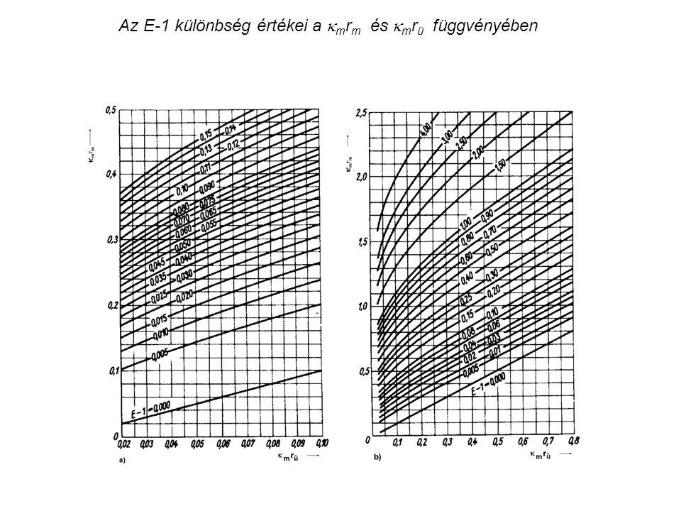 Az E-1 különbség értékei a  m r m és  m r ü függvényében