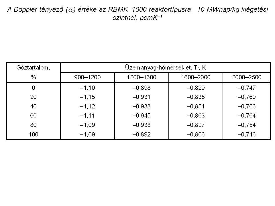 A Doppler-tényező (  f ) értéke az RBMK–1000 reaktortípusra 10 MWnap/kg kiégetési szintnél, pcmK –1