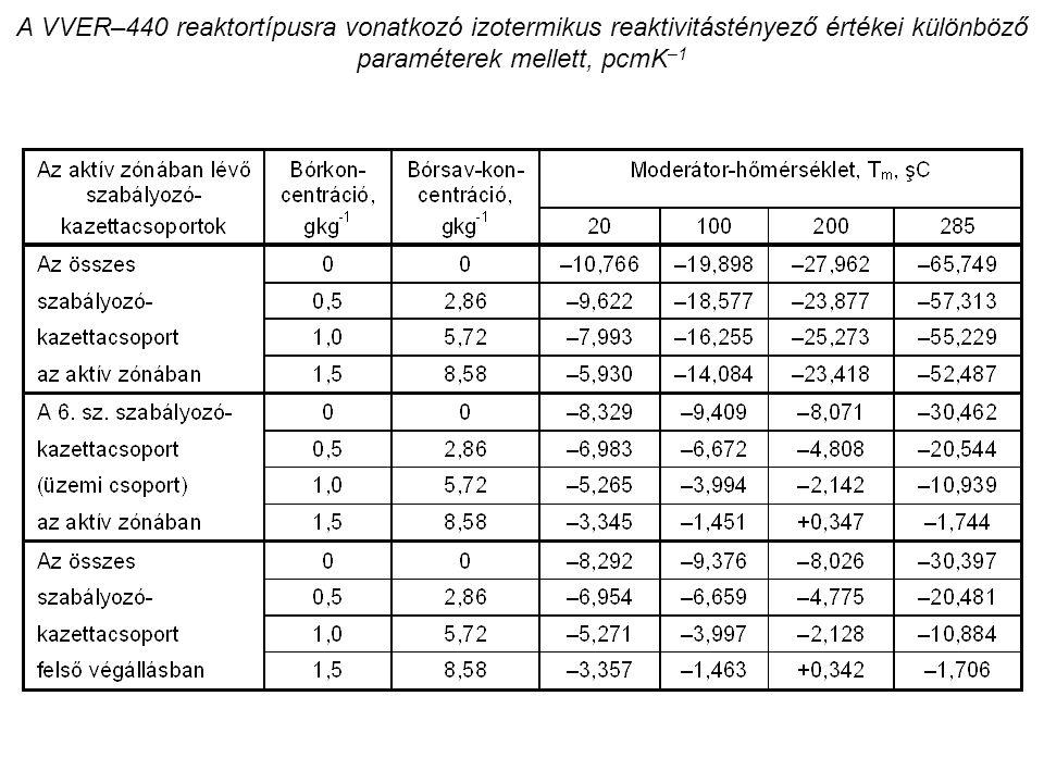 A VVER–440 reaktortípusra vonatkozó izotermikus reaktivitástényező értékei különböző paraméterek mellett, pcmK –1