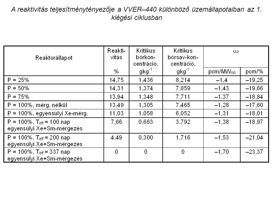 A reaktivitás teljesítménytényezője a VVER–440 különböző üzemállapotaiban az 1. kiégési ciklusban