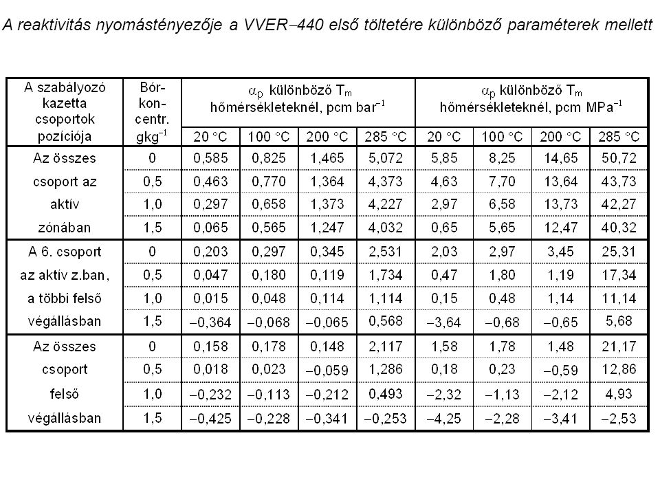 A reaktivitás nyomástényezője a VVER  440 első töltetére különböző paraméterek mellett