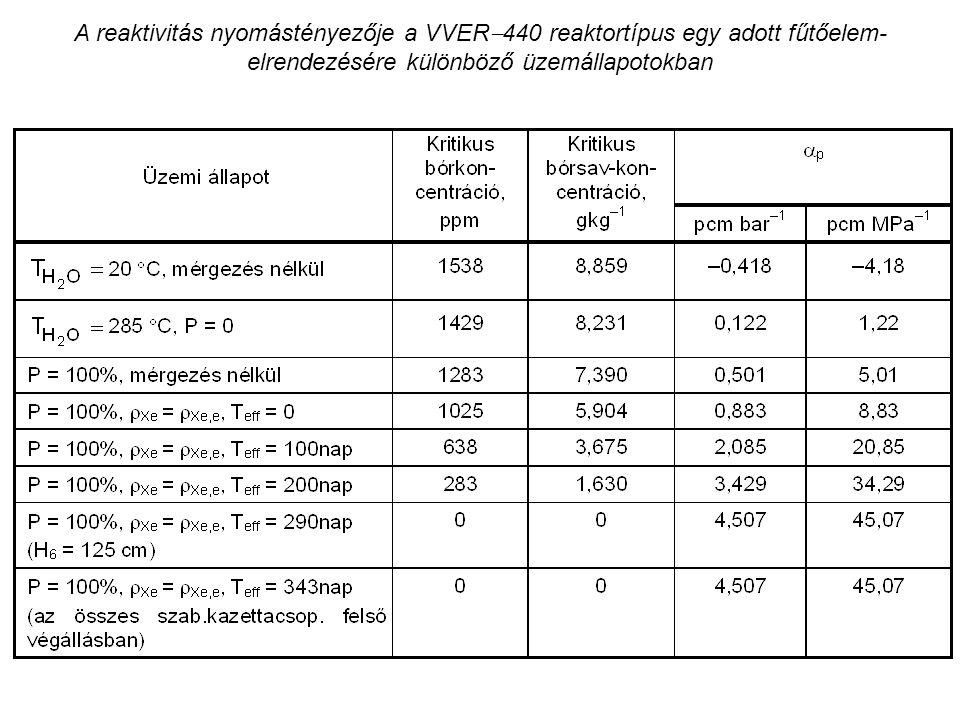 A reaktivitás nyomástényezője a VVER  440 reaktortípus egy adott fűtőelem- elrendezésére különböző üzemállapotokban