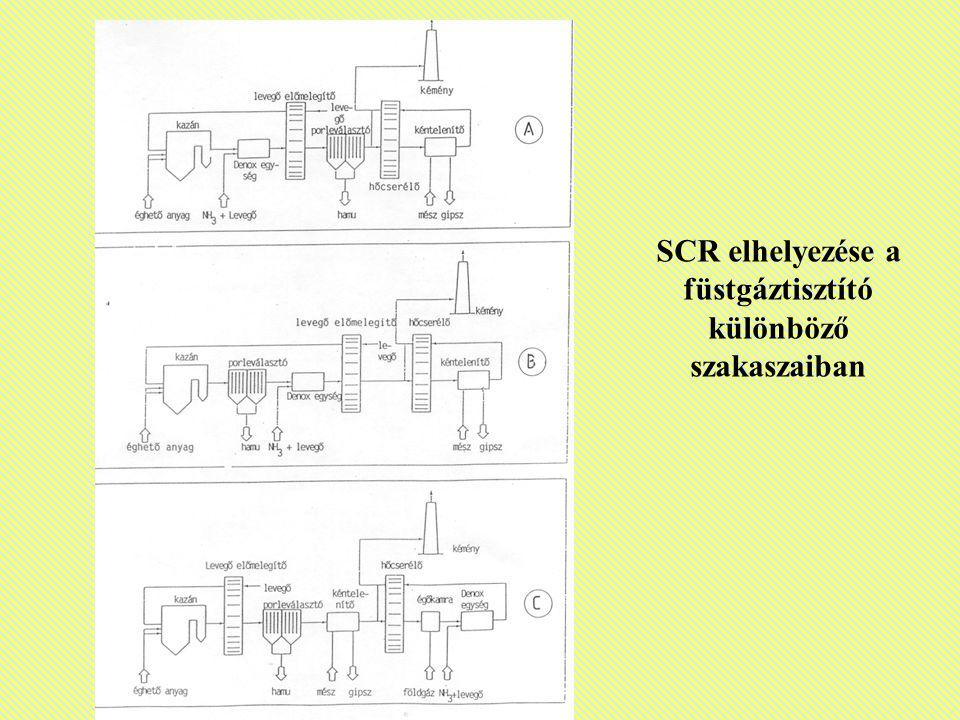 SCR elhelyezése a füstgáztisztító különböző szakaszaiban