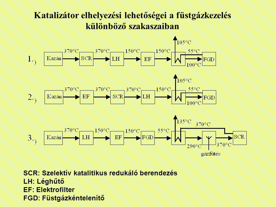 SCR: Szelektív katalitikus redukáló berendezés LH: Léghűtő EF: Elektrofilter FGD: Füstgázkéntelenítő Katalizátor elhelyezési lehetőségei a füstgázkeze