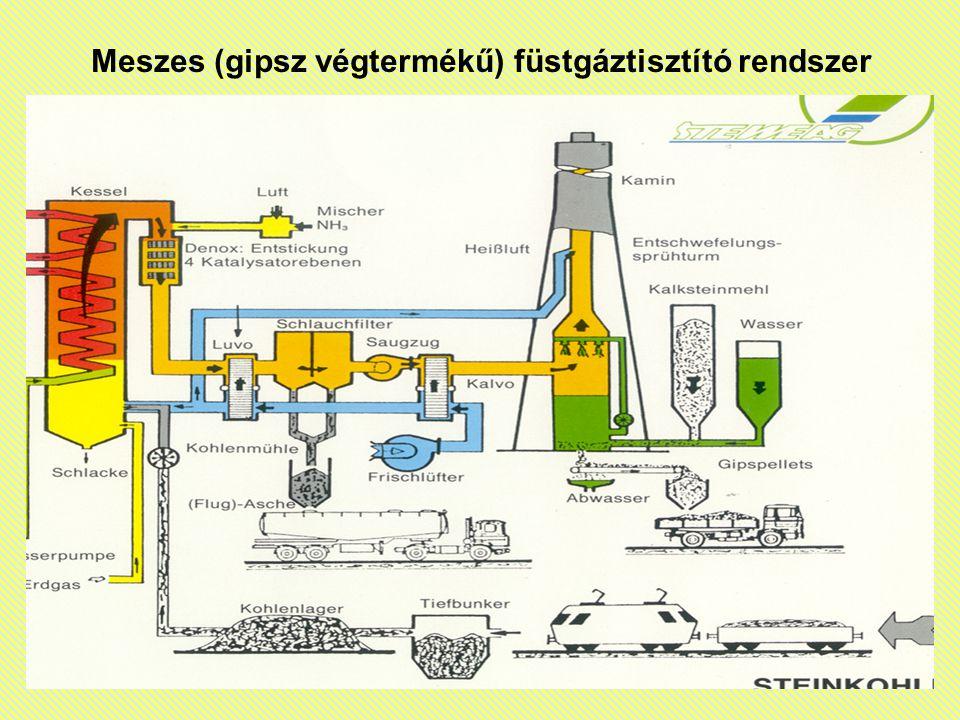 Meszes (gipsz végtermékű) füstgáztisztító rendszer