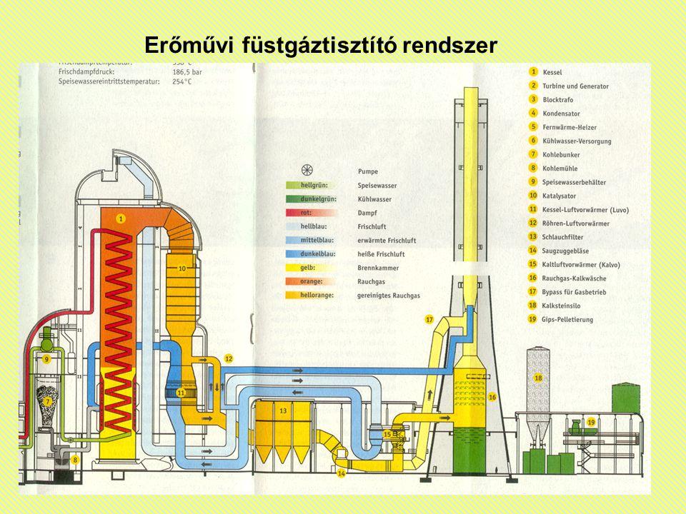 Erőművi füstgáztisztító rendszer
