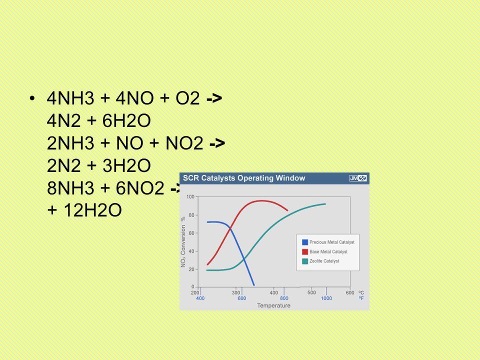 4NH3 + 4NO + O2 -> 4N2 + 6H2O 2NH3 + NO + NO2 -> 2N2 + 3H2O 8NH3 + 6NO2 -> 7N2 + 12H2O