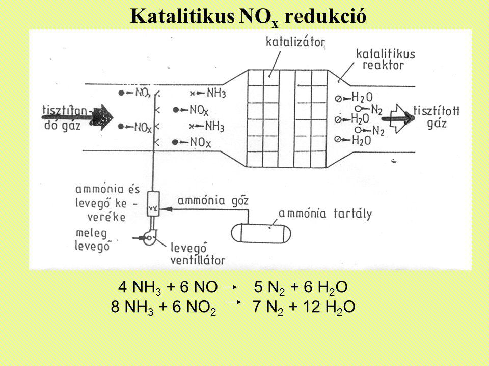 Katalitikus NO x redukció 4 NH 3 + 6 NO 5 N 2 + 6 H 2 O 8 NH 3 + 6 NO 2 7 N 2 + 12 H 2 O
