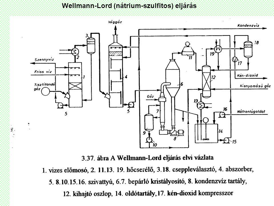 Wellmann-Lord (nátrium-szulfitos) eljárás