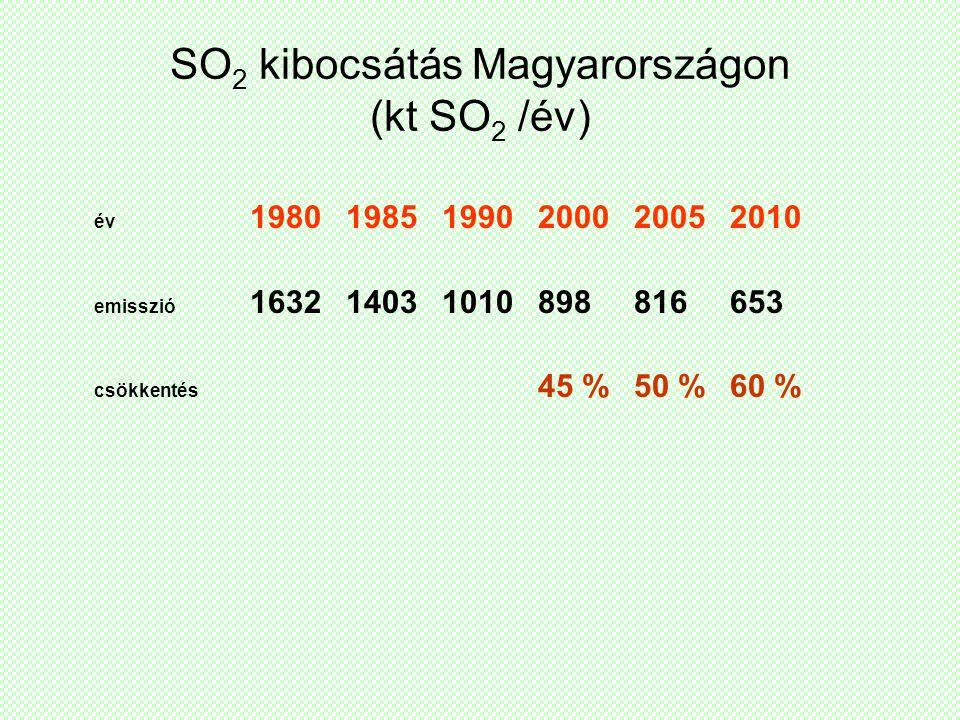 SO 2 kibocsátás Magyarországon (kt SO 2 /év) év 1980 1985 1990 2000 20052010 emisszió 163214031010898816653 csökkentés 45 %50 %60 %