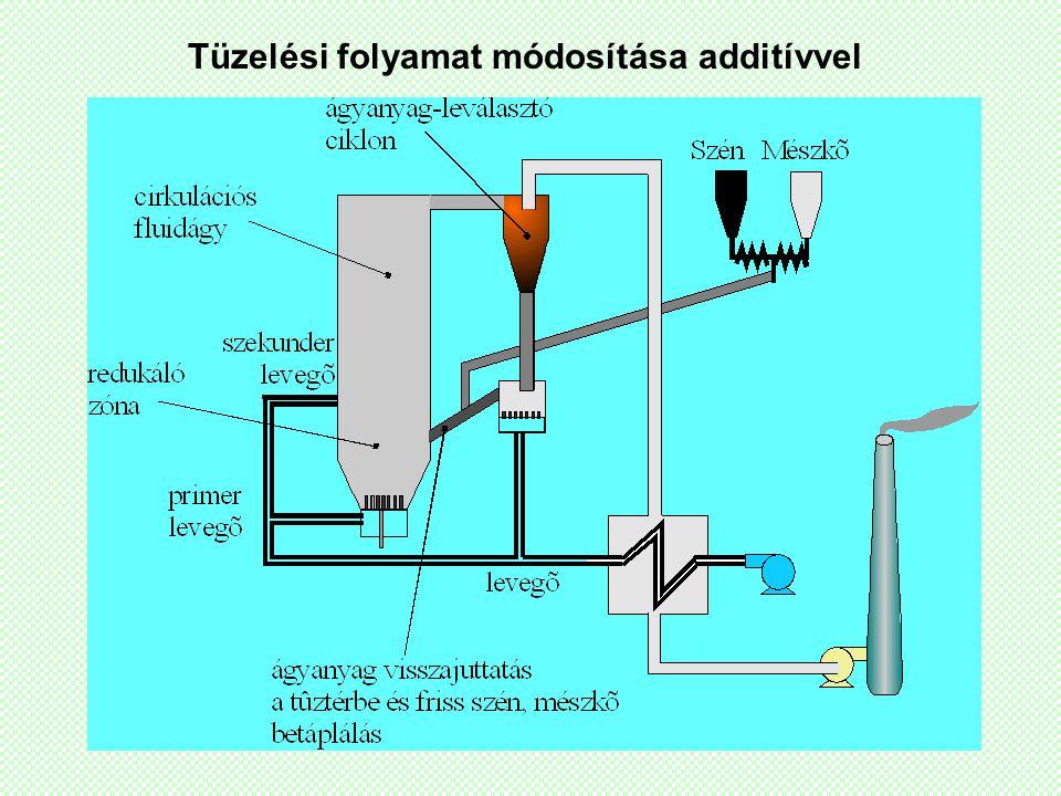 Tüzelési folyamat módosítása additívvel