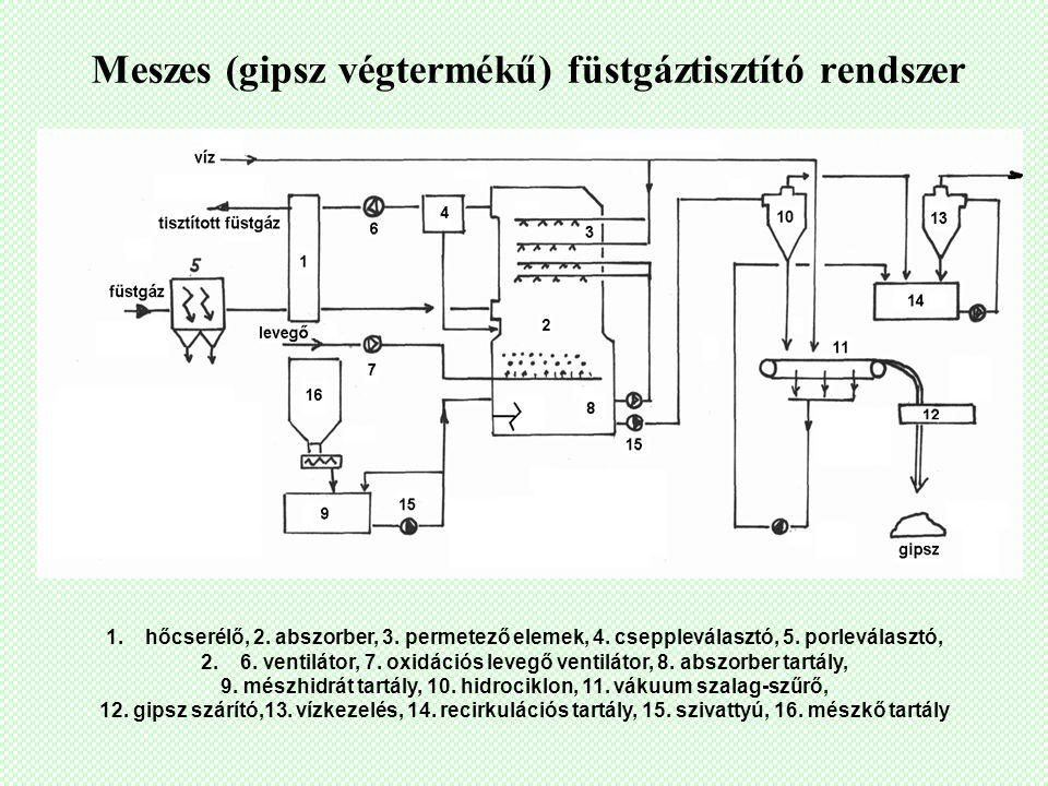 Meszes (gipsz végtermékű) füstgáztisztító rendszer 1.hőcserélő, 2. abszorber, 3. permetező elemek, 4. cseppleválasztó, 5. porleválasztó, 2.6. ventilát