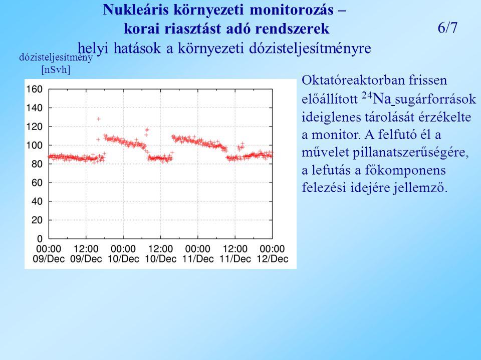 Nukleáris környezeti monitorozás – korai riasztást adó rendszerek helyi hatások a környezeti dózisteljesítményre Oktatóreaktorban frissen előállított 24 Na sugárforrások ideiglenes tárolását érzékelte a monitor.