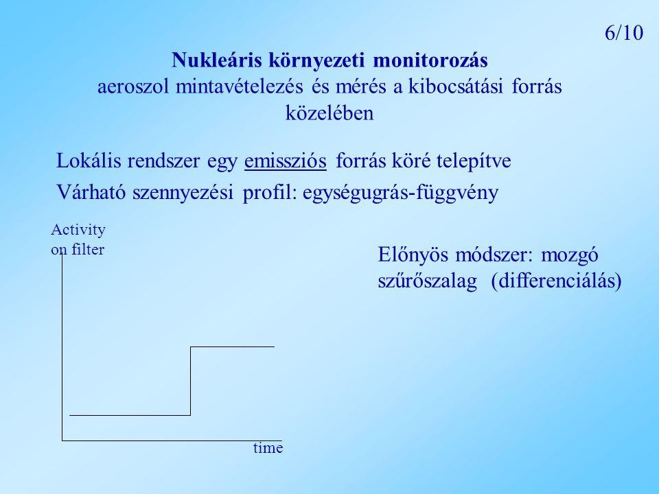 Nukleáris környezeti monitorozás aeroszol mintavételezés és mérés a kibocsátási forrás közelében Lokális rendszer egy emissziós forrás köré telepítve Várható szennyezési profil: egységugrás-függvény Activity on filter time Előnyös módszer: mozgó szűrőszalag (differenciálás) 6/10