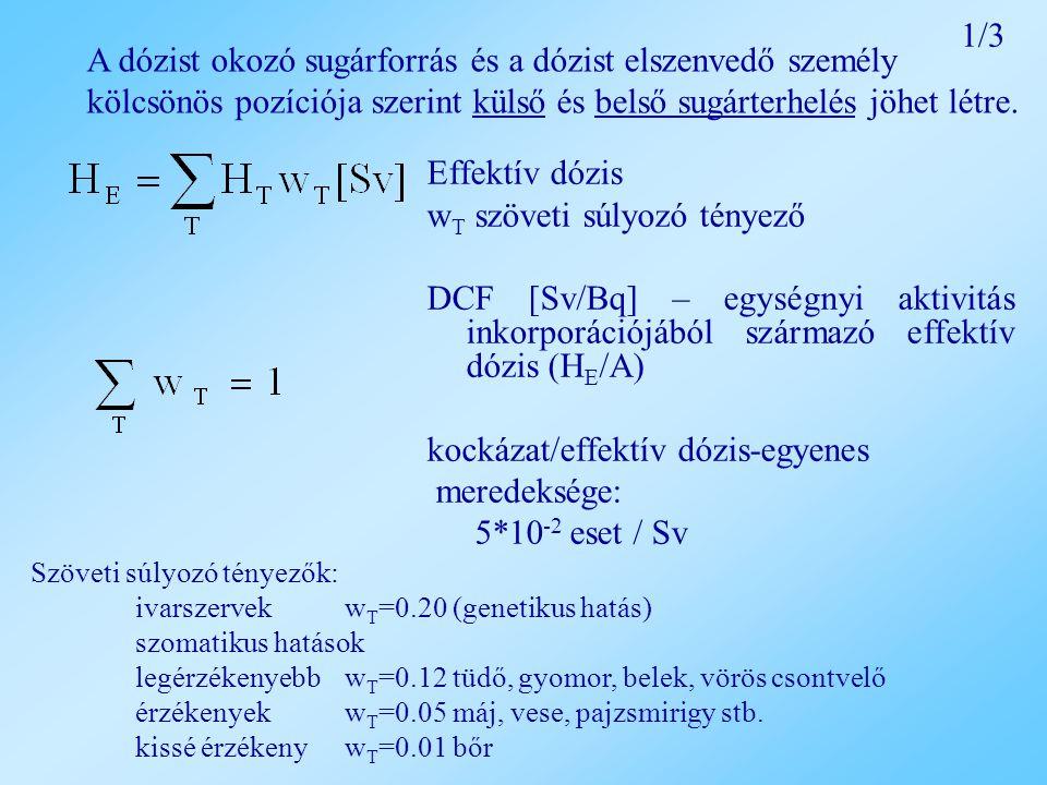 Effektív dózis w T szöveti súlyozó tényező DCF [Sv/Bq] – egységnyi aktivitás inkorporációjából származó effektív dózis (H E /A) kockázat/effektív dózis-egyenes meredeksége: 5*10 -2 eset / Sv A dózist okozó sugárforrás és a dózist elszenvedő személy kölcsönös pozíciója szerint külső és belső sugárterhelés jöhet létre.