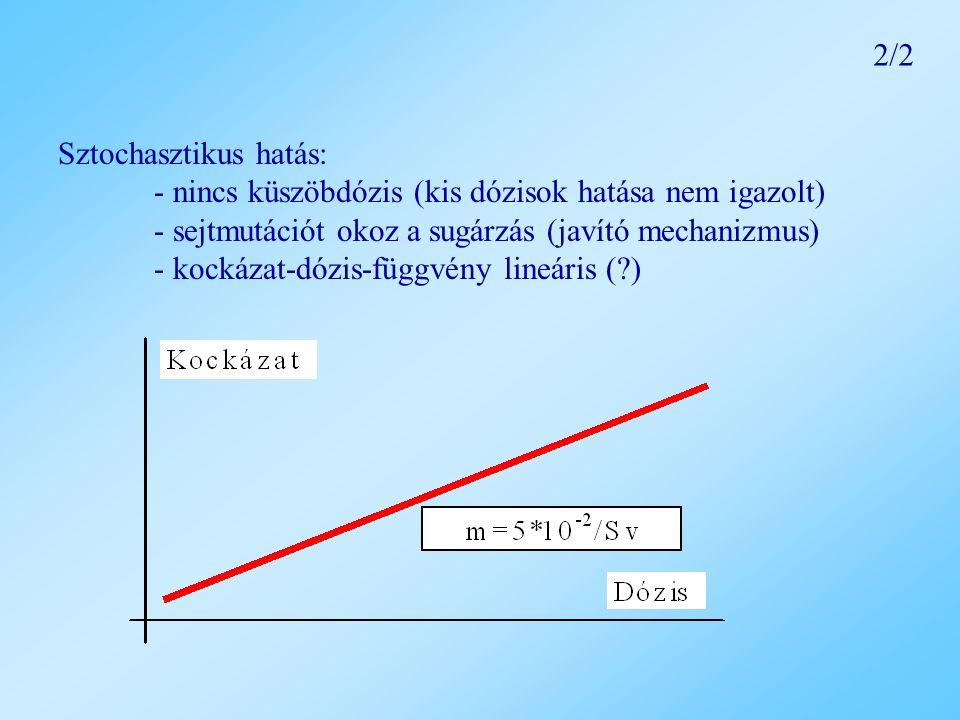 Külső dózis  Dózismérővel, dózisteljesítmény-mérővel mérhető  Számítási egyenlet (foton-dózisteljesítményre)  k γ dózistényezők: pontforrásra, detektoranyagra határozható meg Belső dózis közvetlenül nem mérhető  Meghatározás módjai: egésztest-számlálás, vér- és exkrétum-analízis, bejutó anyagok (levegő, víz, ételek) analízise  DCF [Sv/Bq] dóziskonverziós tényező – egységnyi radioaktivitás inkorporációjához köthető effektív dózis  A dózist főként a radioaktivitást hordozó anyag tartózkodási ideje határozza meg  Akut (pillanatszerű) vagy krónikus (folyamatos) bevitel – eltérő effektív dózist eredményeznek 3.