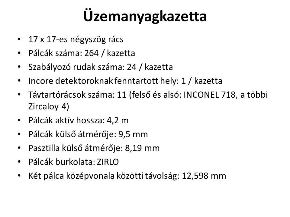 Üzemanyagkazetta 17 x 17-es négyszög rács Pálcák száma: 264 / kazetta Szabályozó rudak száma: 24 / kazetta Incore detektoroknak fenntartott hely: 1 / kazetta Távtartórácsok száma: 11 (felső és alsó: INCONEL 718, a többi Zircaloy-4) Pálcák aktív hossza: 4,2 m Pálcák külső átmérője: 9,5 mm Pasztilla külső átmérője: 8,19 mm Pálcák burkolata: ZIRLO Két pálca középvonala közötti távolság: 12,598 mm