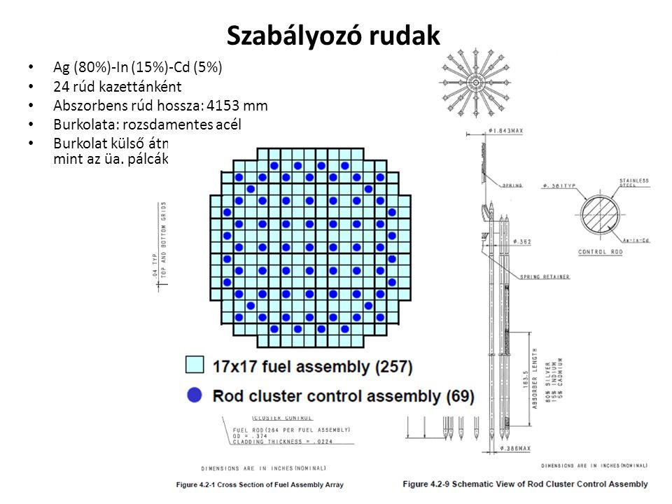 Szabályozó rudak Ag (80%)-In (15%)-Cd (5%) 24 rúd kazettánként Abszorbens rúd hossza: 4153 mm Burkolata: rozsdamentes acél Burkolat külső átmérője: 9,68 mm (nagyobb mint az üa.