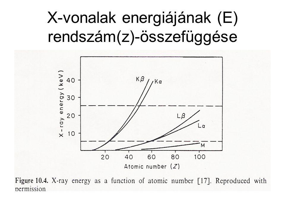 X-vonalak energiájának (E) rendszám(z)-összefüggése