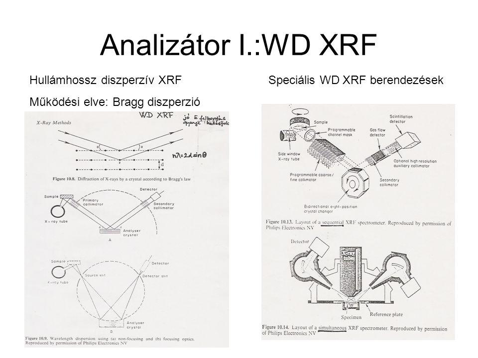 Analizátor I.:WD XRF Hullámhossz diszperzív XRFSpeciális WD XRF berendezések Működési elve: Bragg diszperzió