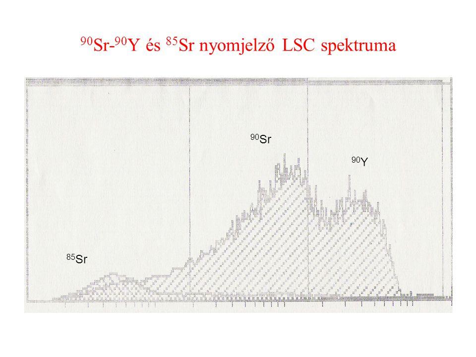 90 Sr- 90 Y és 85 Sr nyomjelző LSC spektruma 85 Sr 90 Sr 90 Y