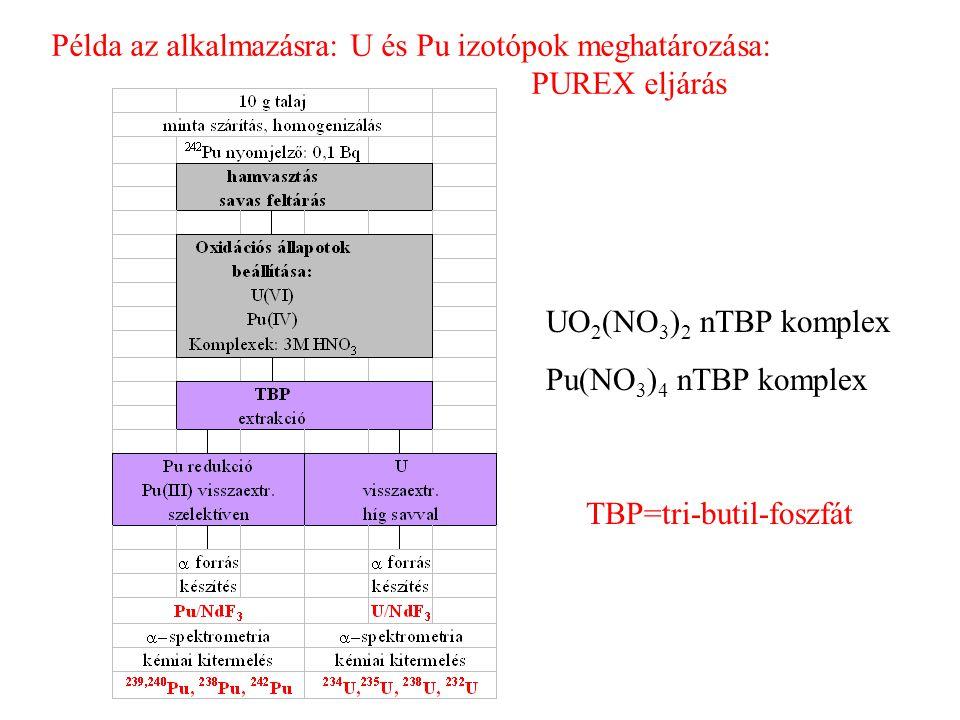 Példa az alkalmazásra: U és Pu izotópok meghatározása: PUREX eljárás UO 2 (NO 3 ) 2 nTBP komplex Pu(NO 3 ) 4 nTBP komplex TBP=tri-butil-foszfát