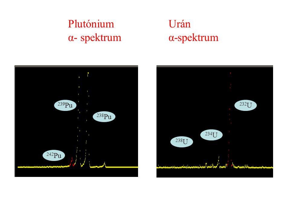 Plutónium α- spektrum Urán α-spektrum 242 Pu 239 Pu 238 Pu 238 U 234 U 232 U