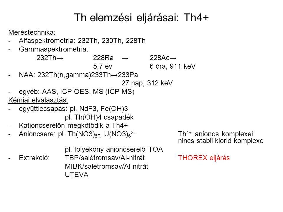 Th elemzési eljárásai: Th4+ Méréstechnika: -Αlfaspektrometria: 232Th, 230Th, 228Th -Gammaspektrometria: 232Th→ 228Ra→228Ac→ 5,7 év 6 óra, 911 keV -NAA