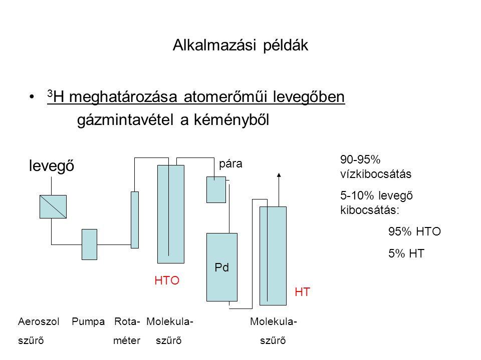 Alkalmazási példák 3 H meghatározása atomerőműi levegőben gázmintavétel a kéményből levegő Pd 90-95% vízkibocsátás 5-10% levegő kibocsátás: 95% HTO 5%