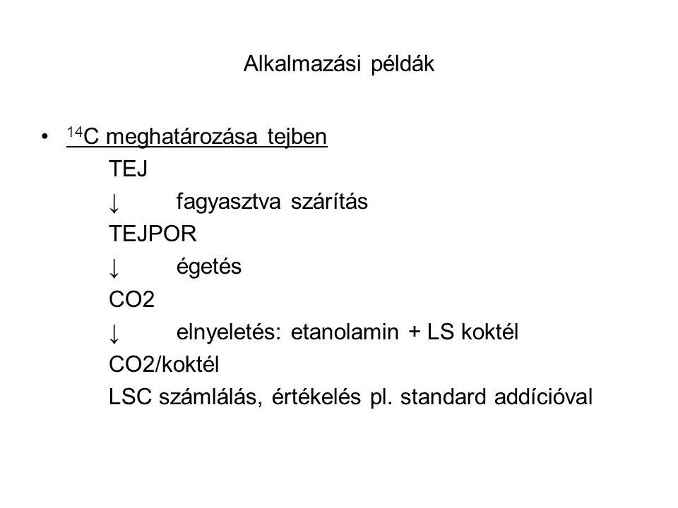 Alkalmazási példák 14 C meghatározása tejben TEJ ↓fagyasztva szárítás TEJPOR ↓égetés CO2 ↓elnyeletés: etanolamin + LS koktél CO2/koktél LSC számlálás,