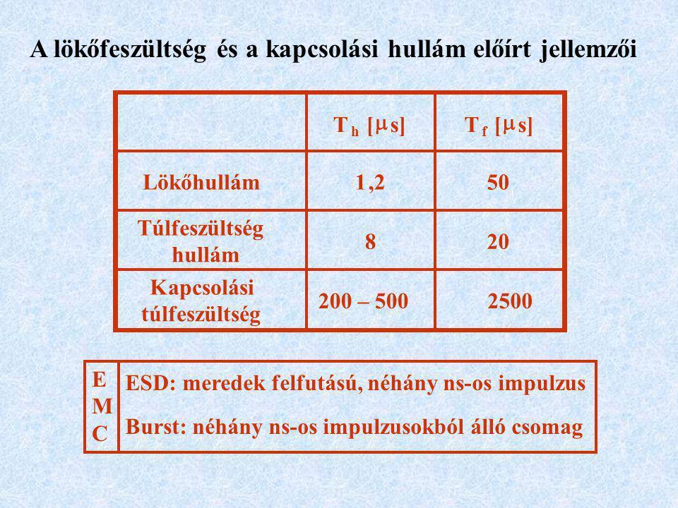 A lökőfeszültség és a kapcsolási hullám előírt jellemzői T h [  s]T f [  Lökőhullám1,250 Túlfeszültség hullám 820 Kapcsolási túlfeszültség 200 – 5002500 EMCEMC ESD: meredek felfutású, néhány ns-os impulzus Burst: néhány ns-os impulzusokból álló csomag