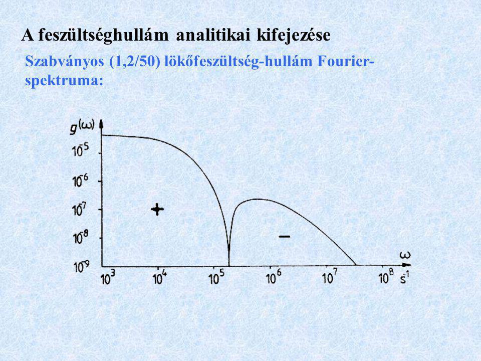 A feszültséghullám analitikai kifejezése Szabványos (1,2/50) lökőfeszültség-hullám Fourier- spektruma: