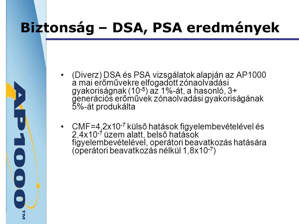 Biztonság – DSA, PSA eredmények (Diverz) DSA és PSA vizsgálatok alapján az AP1000 a mai erőművekre elfogadott zónaolvadási gyakoriságnak (10 -5 ) az 1%-át, a hasonló, 3+ generációs erőművek zónaolvadási gyakoriságának 5%-át produkálta CMF=4,2x10 -7 külső hatások figyelembevételével és 2,4x10 -7 üzem alatt, belső hatások figyelembevételével, operátori beavatkozás hatására (operátori beavatkozás nélkül 1,8x10 -7 )