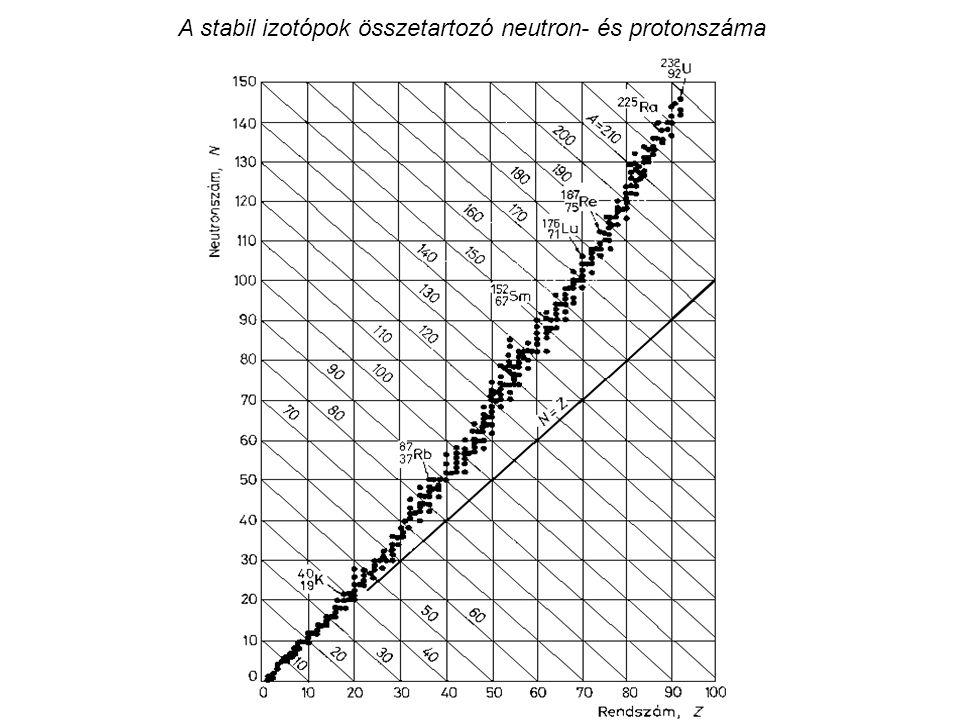 A stabil izotópok összetartozó neutron- és protonszáma