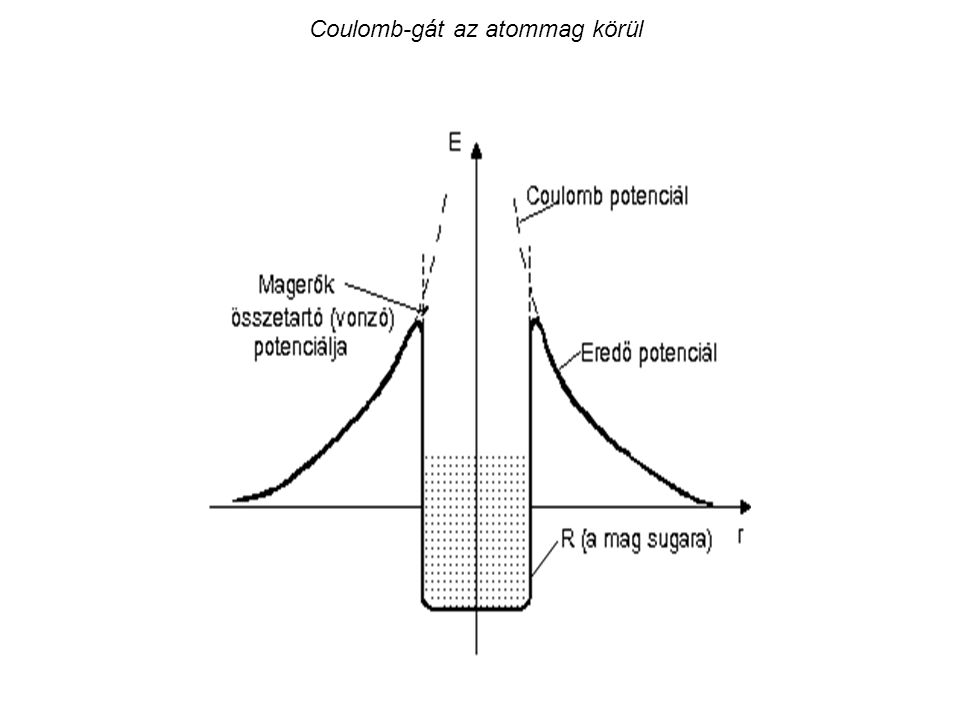 Coulomb-gát az atommag körül