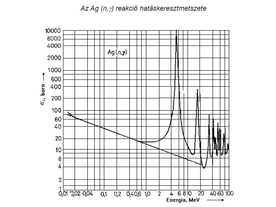 Az Ag (n,  ) reakció hatáskeresztmetszete