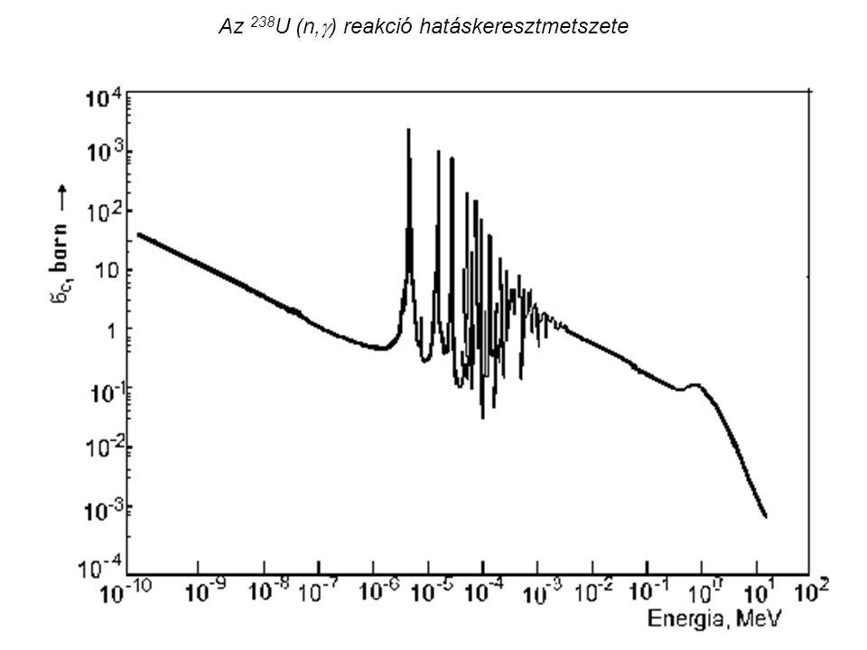 Az 238 U (n,  ) reakció hatáskeresztmetszete