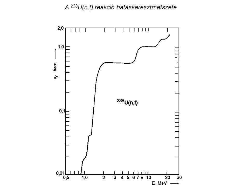 A 238 U(n,f) reakció hatáskeresztmetszete