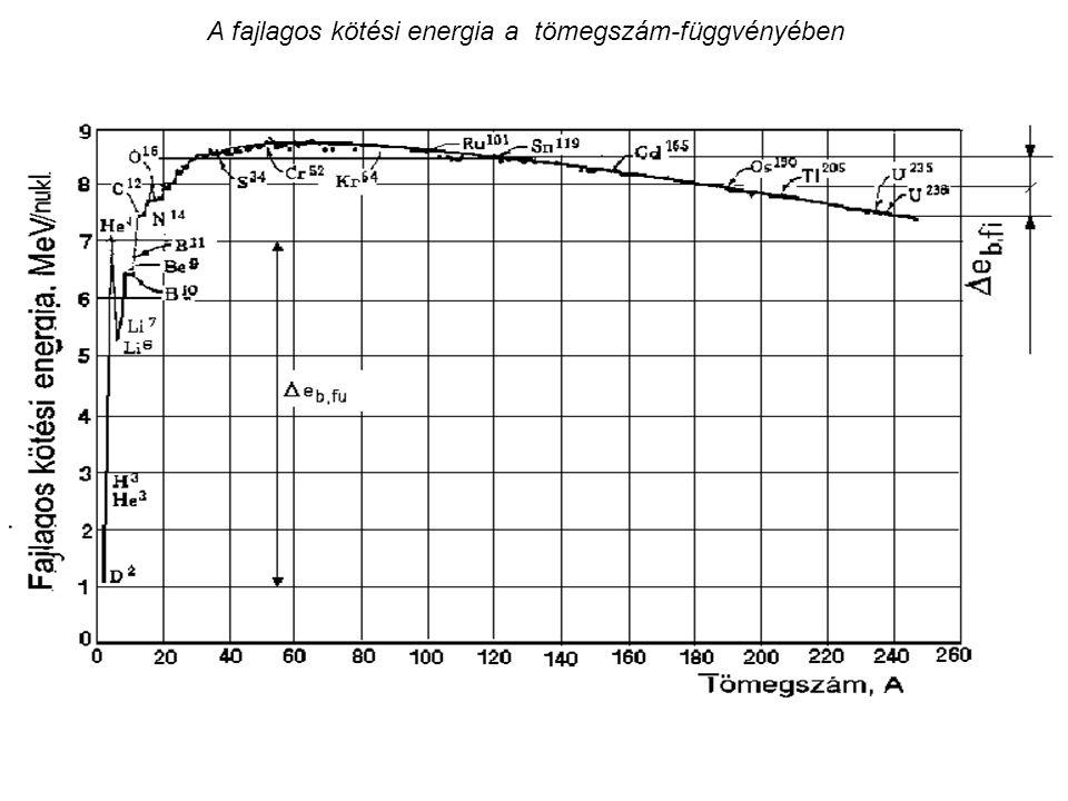 A vas és a 238 U rugalmatlan szórási hatáskeresztmetszete a neutron-energia függvényében