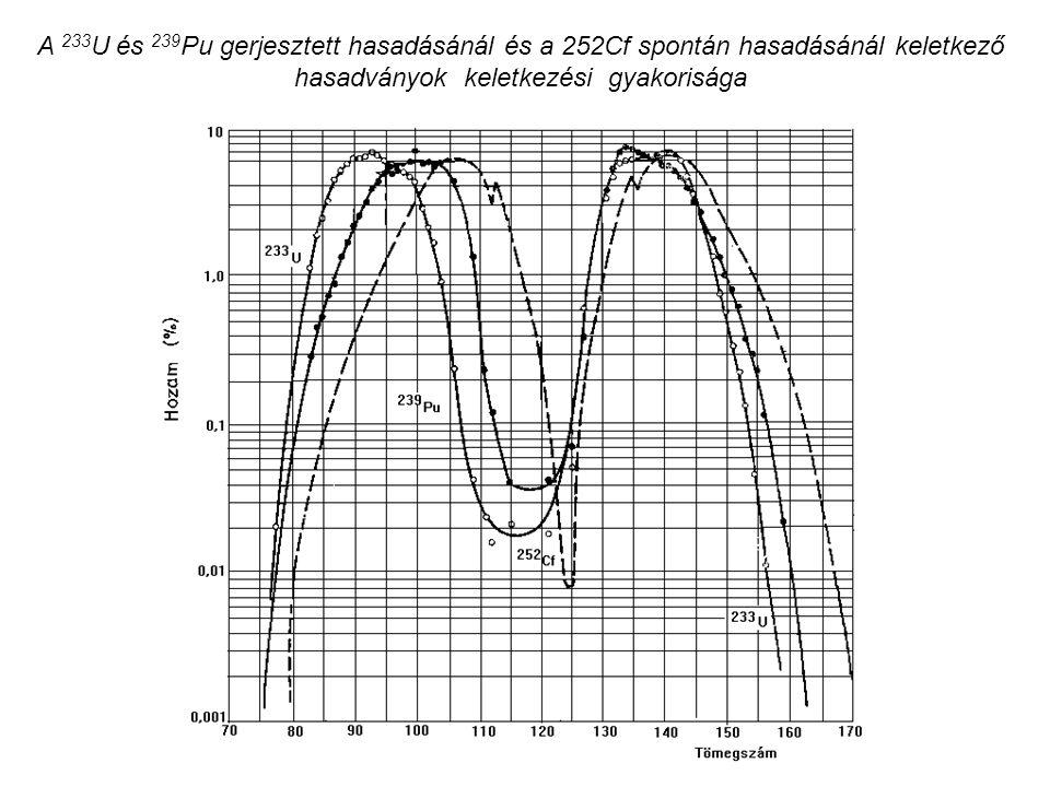 A 233 U és 239 Pu gerjesztett hasadásánál és a 252Cf spontán hasadásánál keletkező hasadványok keletkezési gyakorisága