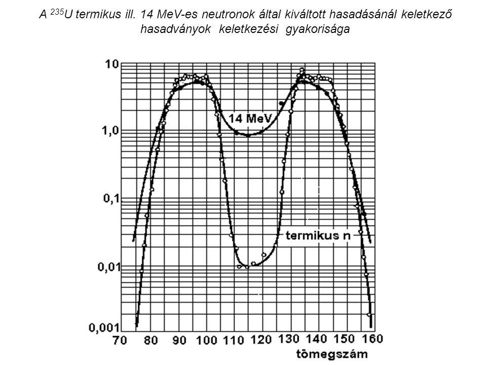 A 235 U termikus ill. 14 MeV-es neutronok által kiváltott hasadásánál keletkező hasadványok keletkezési gyakorisága
